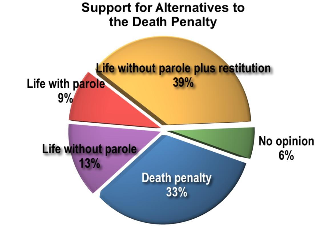 public opinion death penalty essay The death penalty: argumentative essay my personal opinion on the death penalty is it should be the accused shall enjoy the right to a speedy and public.