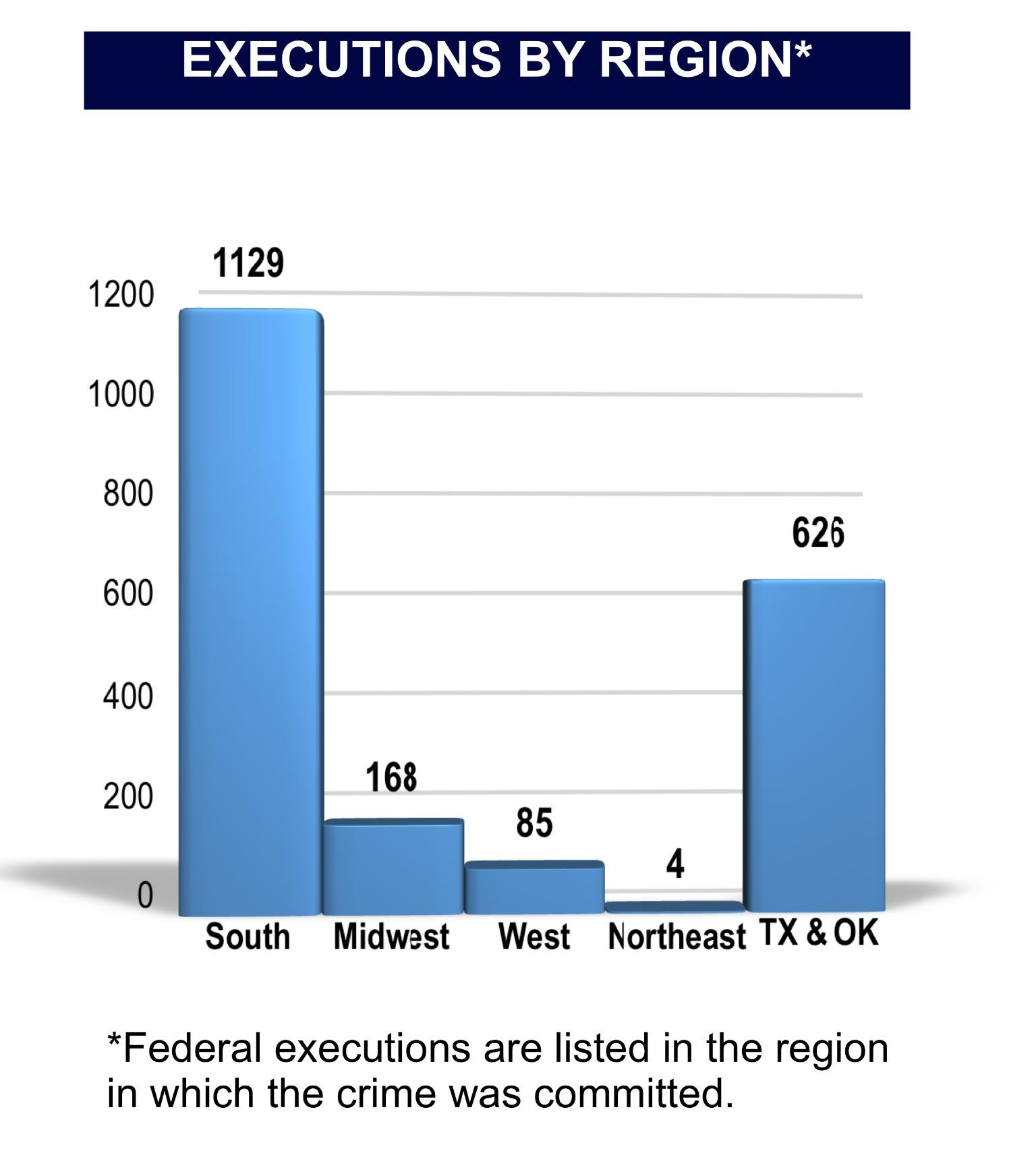 Facts You Should Know About the Death Penalty – Echolier